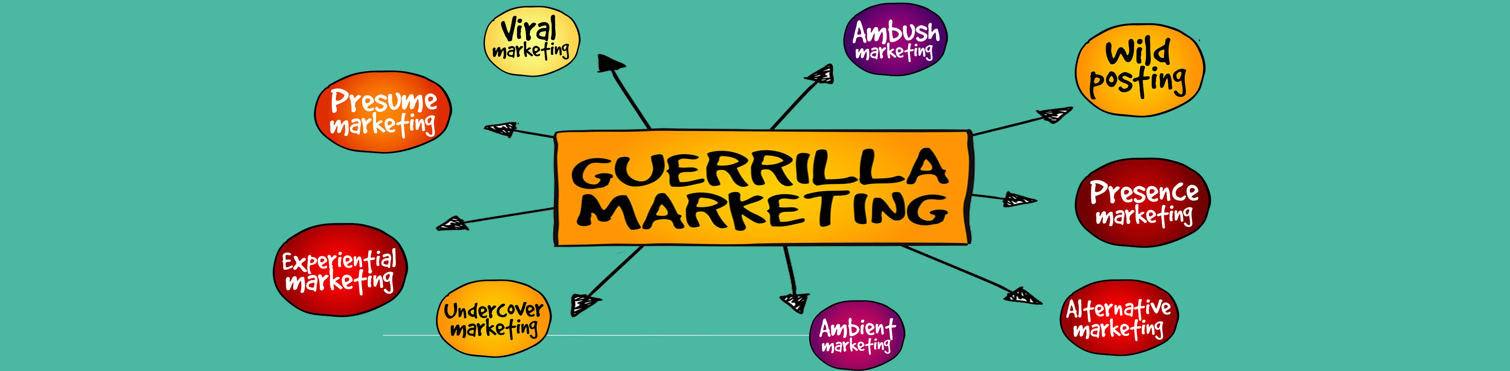 What Guerrilla Marketing is and How to Design an Effective  Campaign